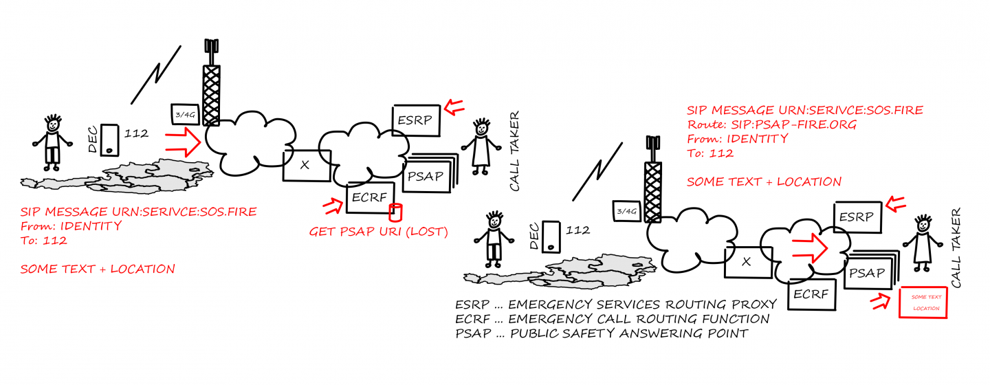 Illustration of how NG112 emergency servivces work