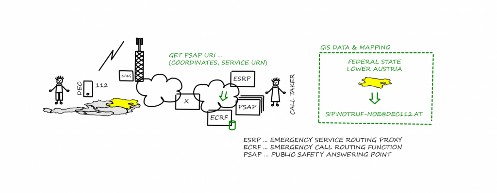 Illustration on how an ECRF works