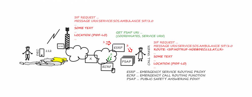 Illustration of how an ESRP works