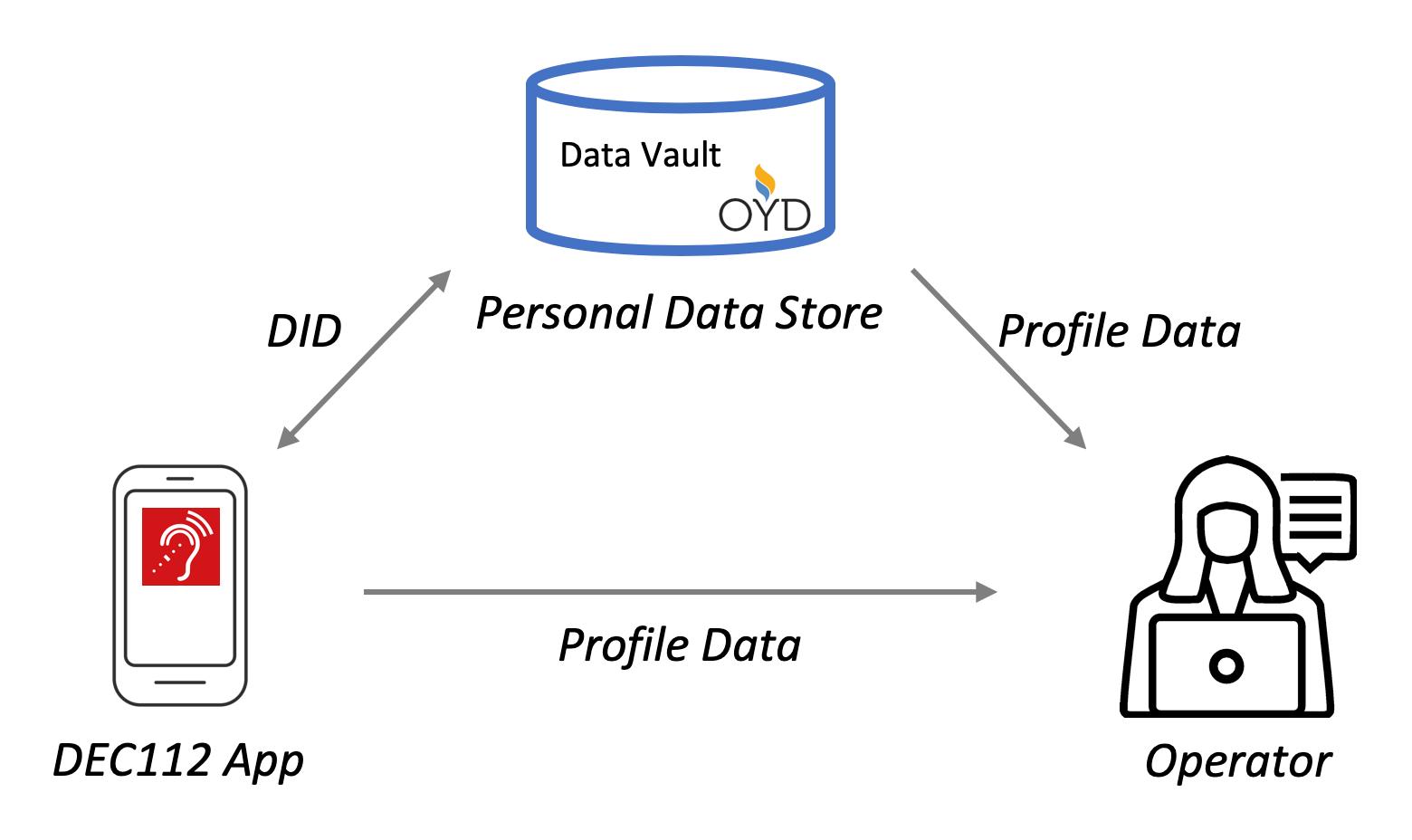 Darstellung der Beziehung zwischen Speicher für personenbezogene Daten, DEC112 App und Operatoren